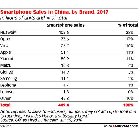smartphone china 2017