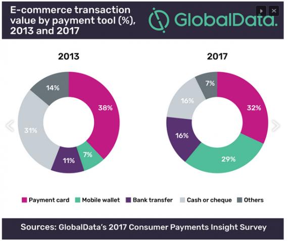 valoare tranzactii e-commerce india