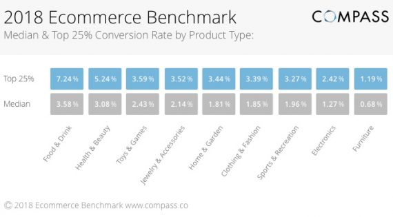 compass-Ecommerce_Conversion_Rate_by_Product_Type