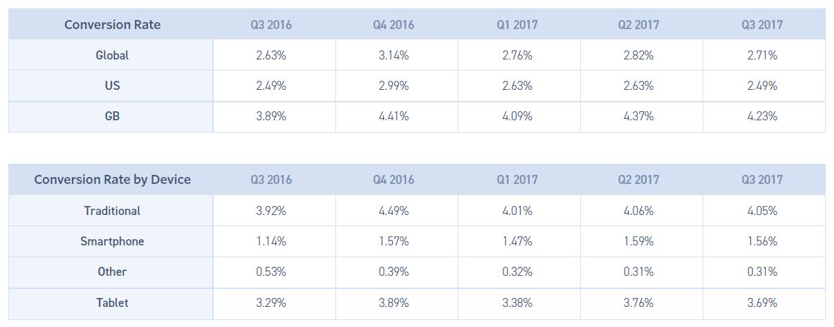 conversion-rate-benchmark-monetate-q3-2017