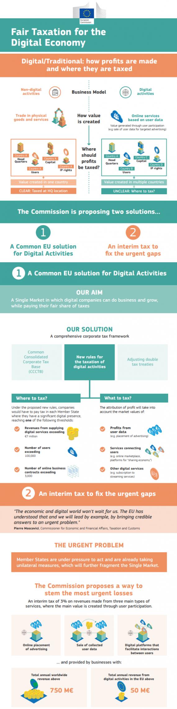 taxare econ digitala UE
