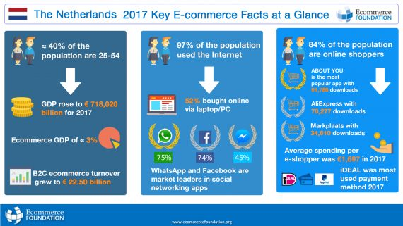 infographic key ecommerce fact