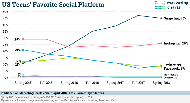 platforme preferate adolescenti SUA studiu