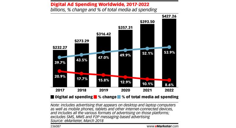 digital ad spending 2017