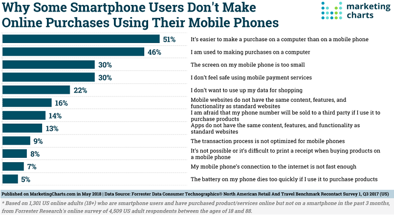 Barriers-to-Smartphone-Commerce-May2018