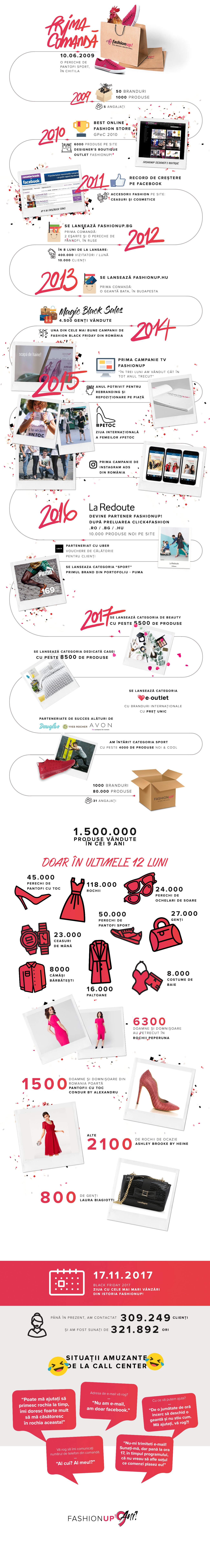 FashionUp 9 ani infografic