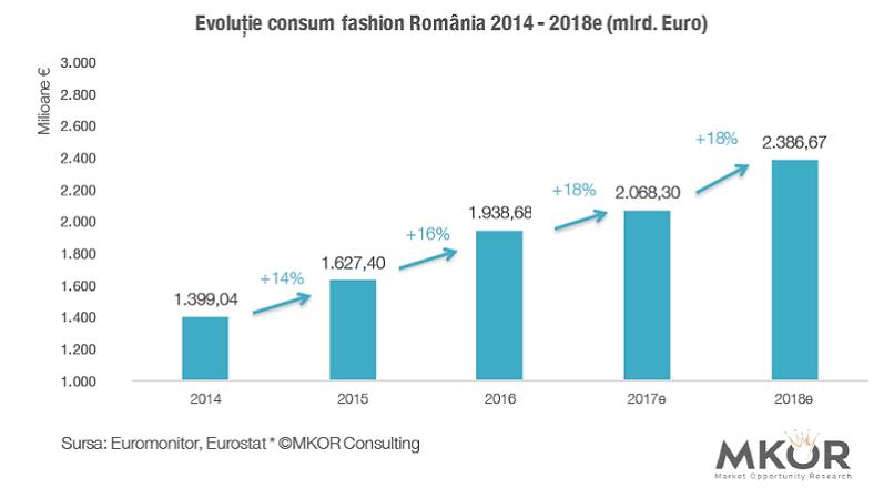 evolutie fashion RO