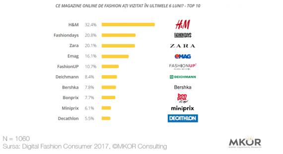 magazine online fashion