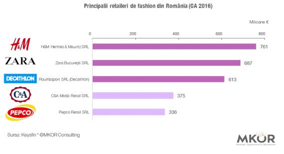 retaileri fashion RO