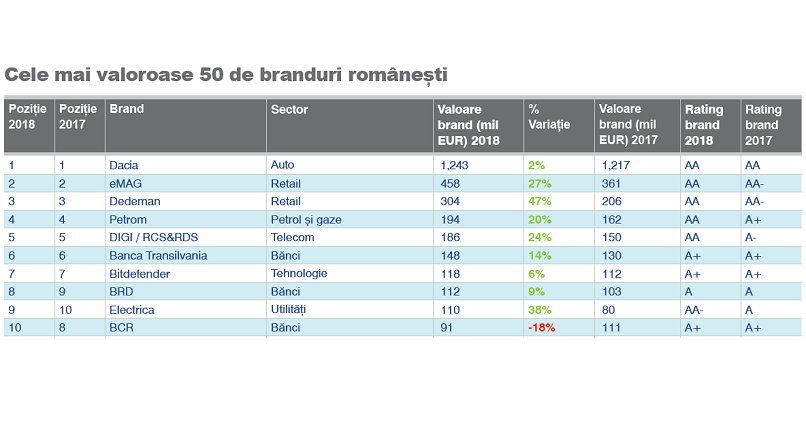 50 branduri romanesti 2018