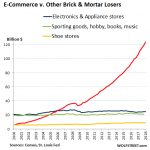 US-retail-ecommerce-v-other-brick-mortar-losers-2018-Q1