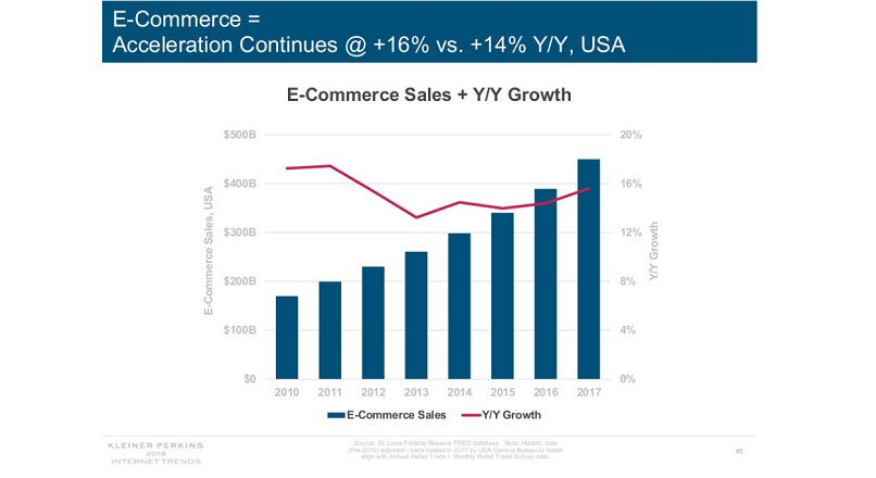 e-commerce tendinte 2018