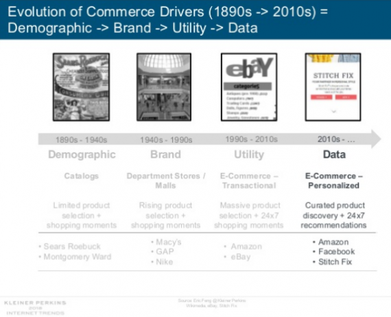 evolutia commerce