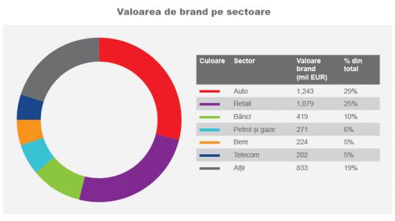 sectoare valoare brand RO 2018