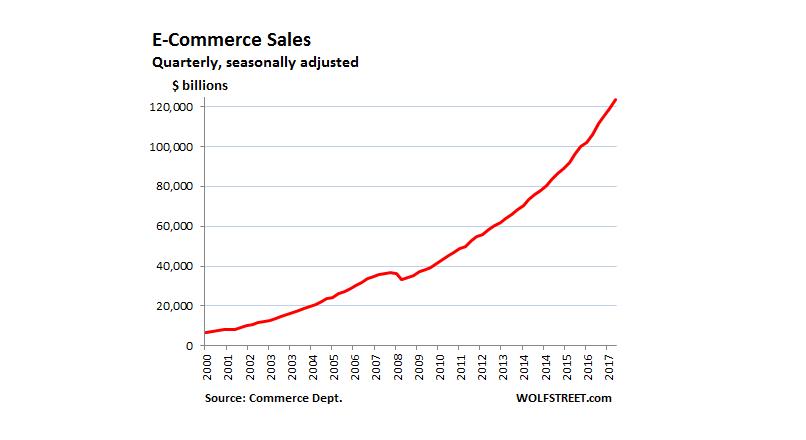 us-retail-ecommerce-2018-Q1