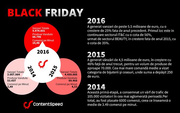CE si CUM se vinde de Black Friday?