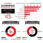 Comportamentul clientului online roman, in 2017 (studiu, infografic)