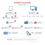 Romania: traficul de Internet mobil s-a dublat in S1 2017