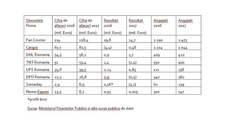 Romania: 50% dintre curieri au pierderi/profituri minime