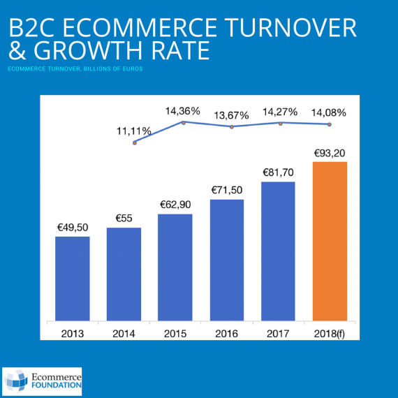 ecommerce turnover french reports