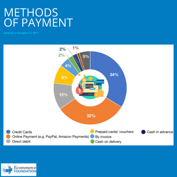 methods of payments french report