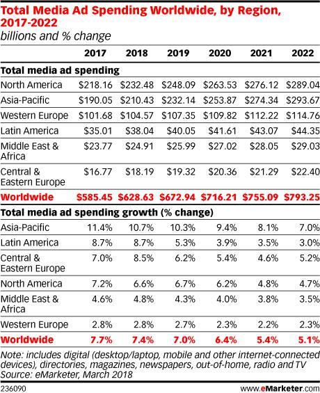 Publicitatea online o va depasi pe cea clasica in 2021 (studiu)