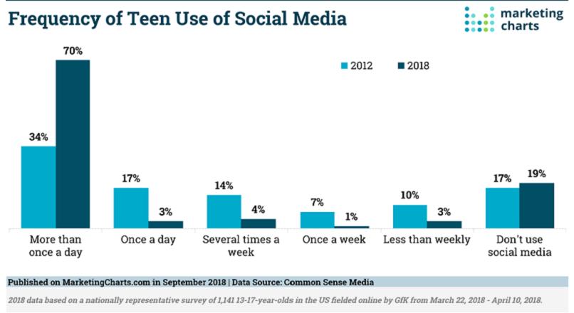 SUA: 4 statistici despre adolescenti si social media (infografic)