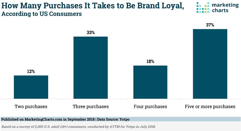 Cate cumparaturi online = loialitate de brand? (studiu)