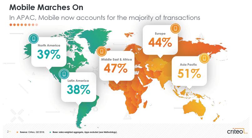 Europa: 44% dintre tranzactile online se fac pe mobile (raport)