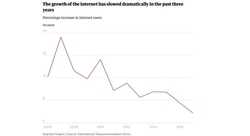 Ritmul de crestere a accesului la Internet a incetinit dramatic (studiu)