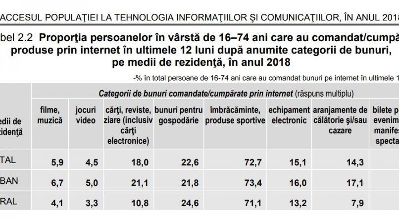2018: 43,5% dintre romani au cumparat online, fata de 35% in 2017 (studiu INS)