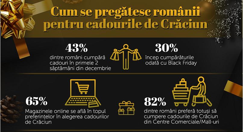 65% dintre romani cumpara cadouri de Craciun online (studiu)
