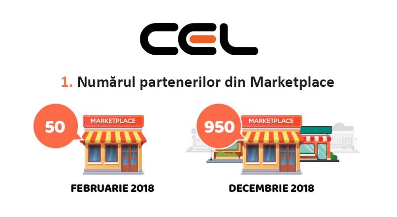Bilant 2018 CEL.ro marketplace: 950 parteneri, 800.000 produse listate (infografic)