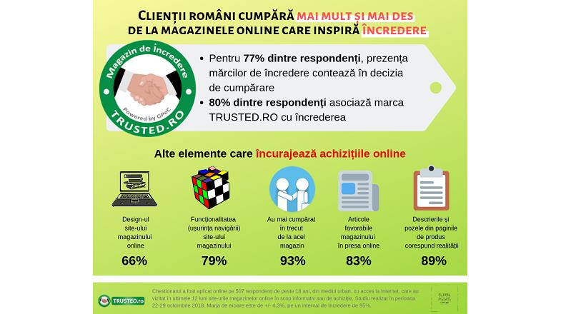 Romanii cumpara mai mult si mai des de la e-shop-uri de incredere (studiu)