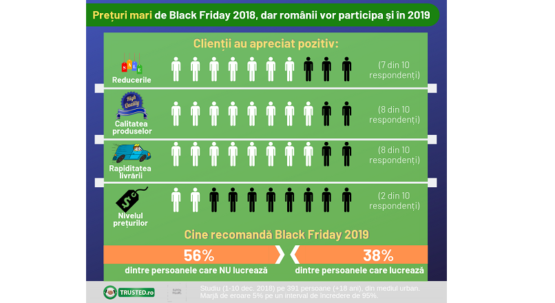 Romanii, nemultumiti de preturile de Black Friday 2018 (studiu)