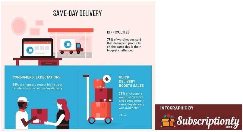 3 tendinte legate de livrarea e-commerce (infografic)