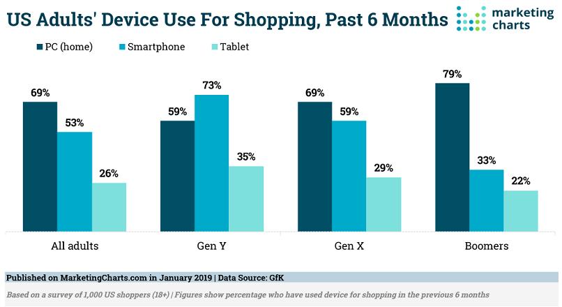 SUA: 73% dintre tinerii de 29-38 de ani cumpara pe smartphone (studiu)