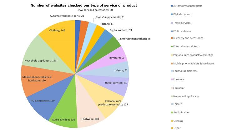 Comisia Europeana: 60% dintre e-shop-uri au nereguli la ofertele speciale