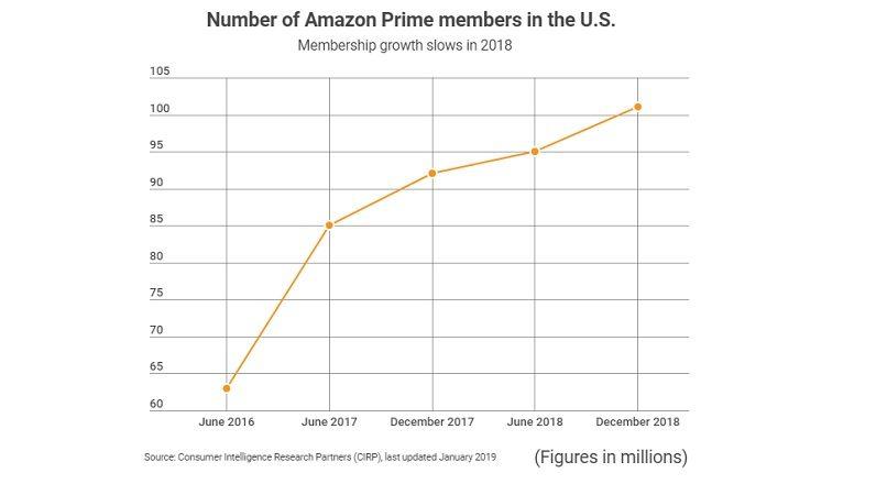 SUA: Amazon Prime are 101 milioane de abonati estimati