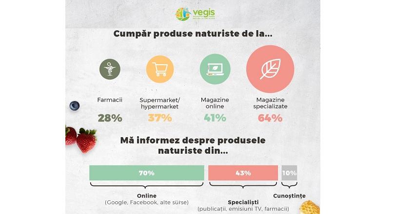 Vegis.ro: 41% dintre romani cumpara produse naturiste online (studiu)