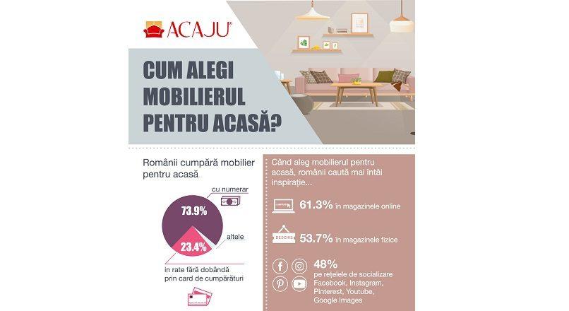 66,1% dintre romanii care cumpara mobila online o fac pe mobile (infografic)
