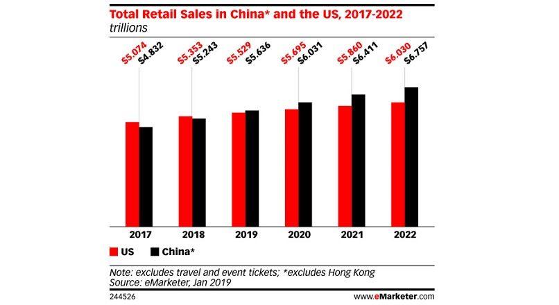 China: 55,8% dintre vanzarile retail online din lume, in 2019