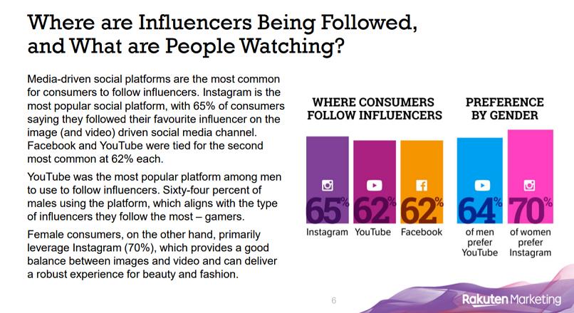 Instagram e cea mai populara platforma pentru influencer content