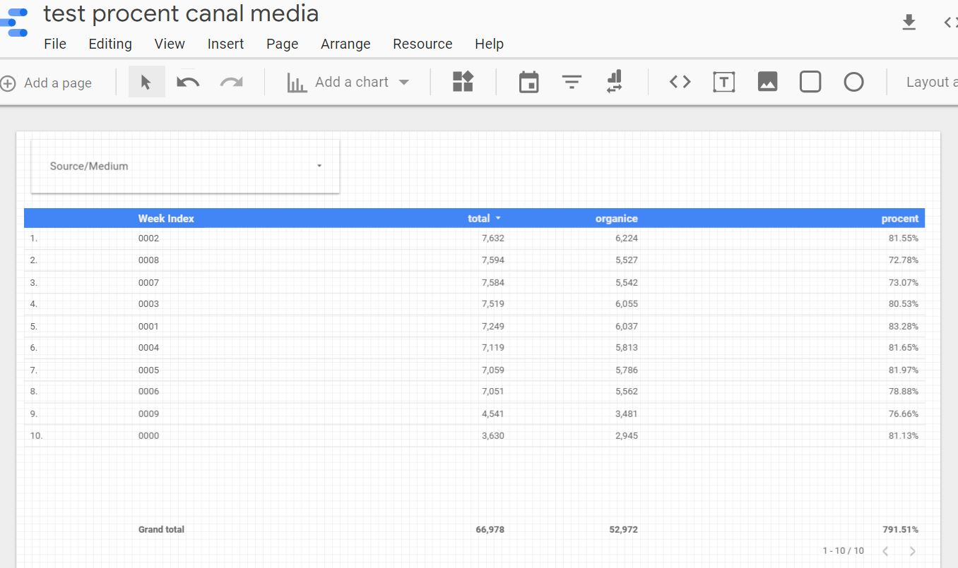 Raport Google Data Studio - Blended Data Sources