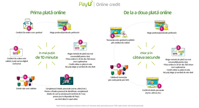 PayU a lansat o noua metoda de plata online – Online Credit