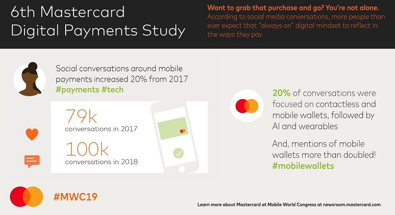 In 2018, in social media s-a discutat despre plati mobile cu 20% mai mult YOY (studiu)