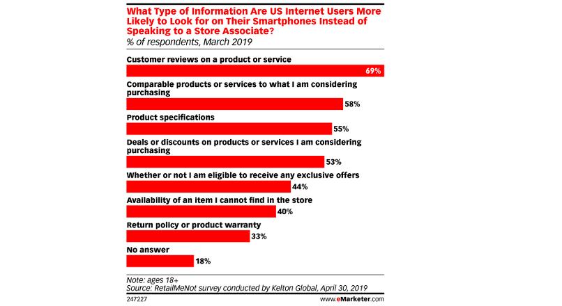 SUA: doua treimi dintre cumparatori se informeaza pe telefon, in magazinele fizice (studiu)