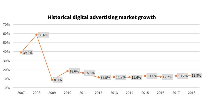 Reclama digitala a crescut cu 13,9% in Europa, in 2018 (studiu)