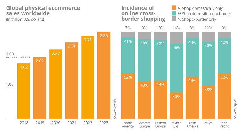 Shopping-ul online global va creste cu 40% in urmatorii 5 ani (studiu)