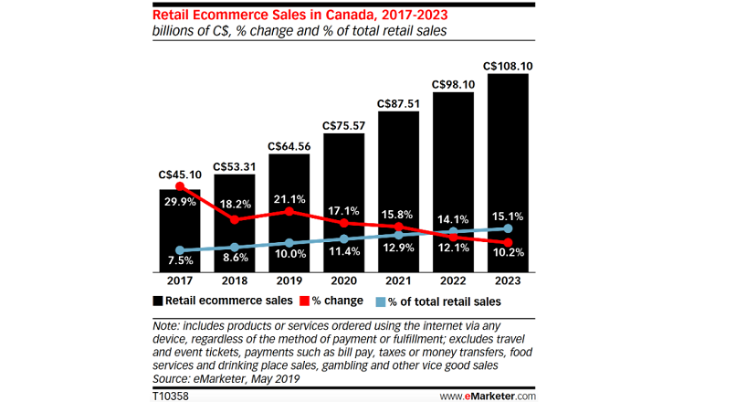Canada: 1 din 10 C$ cheltuiti in retail va fi tranzactionat digital, in 2019 (studiu)
